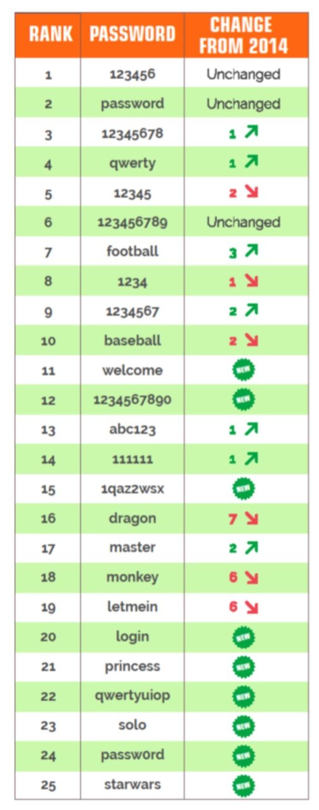 Worst Passwords of 2015 according to SplashData, Los Gatos, CA